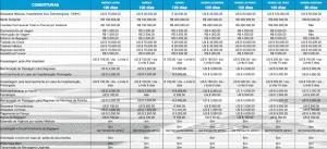 Valores das Coberturas (Planos Internacionais)